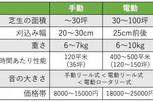 手動電動芝刈り機比較表